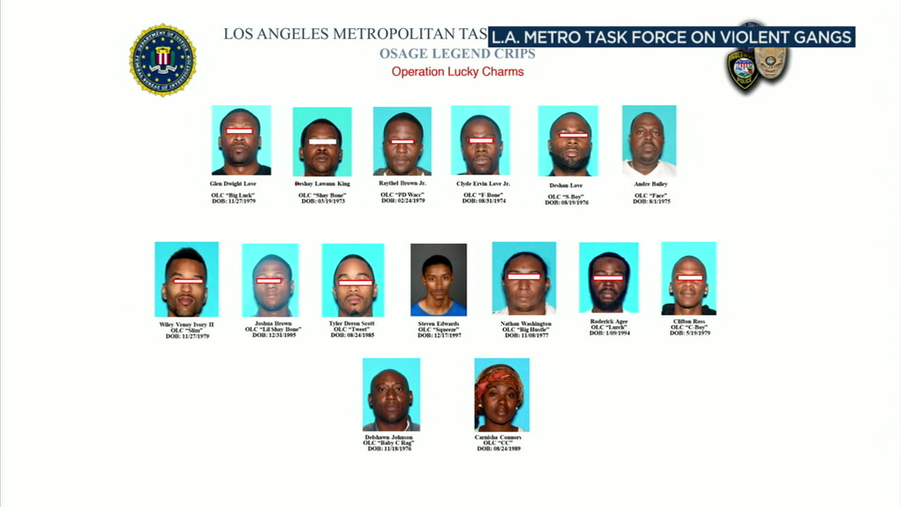 A gang sweep in three L.A. County cities led to multiple arrests of members of the Osage Legend Crips gang on federal narcotics-trafficking and firearms charges.