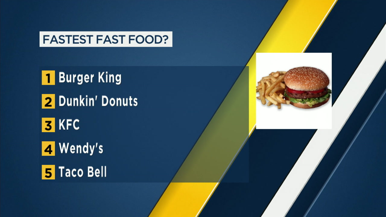 According to a new study, Burger King has the fast drive-thru service in the country.