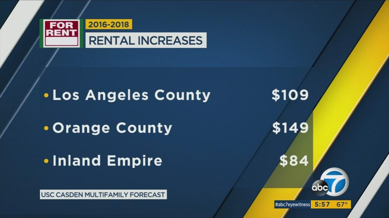 A new USC forecast predicts rents will rise by $109 a month in LA and $149 in Orange County by 2018.
