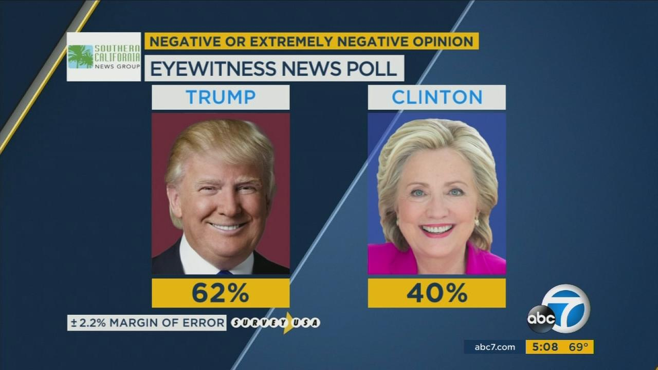 An exclusive Eyewitness News poll shows that in California, a majority of Republicans are resigned to vote for Trump and a majority of Democrats are resigned to vote for Clinton.