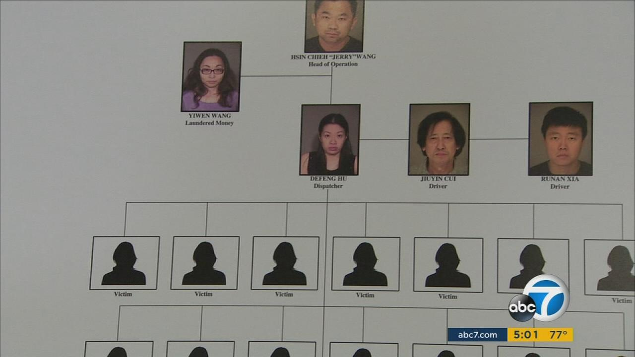 A Southern California human trafficking ring was broken up. The victims were Chinese women, forced into a life of prostitution.