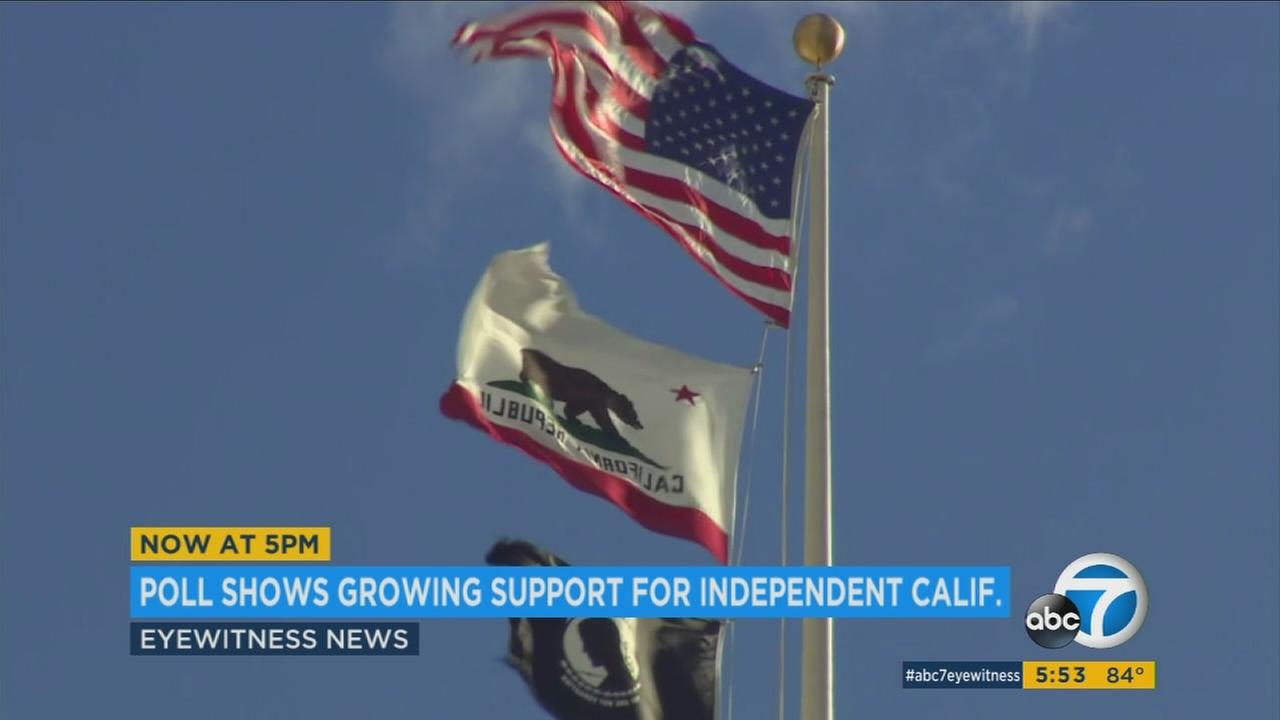 A growing number of Californians want to secede from the U.S., according to a new poll by Supporters of California Independence.