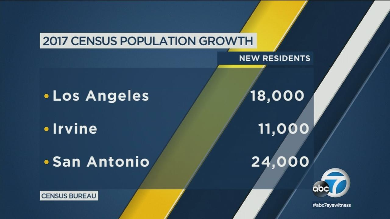 Los Angeles and Irvine are among the top 15 cities that added the most people in a 12-month period, the Census Bureau says.