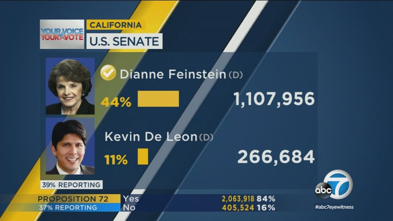 Dianne Feinstein advanced to the November election for the U.S. Senate in California while fellow Democrat Kevin de Leon and Republican James Bradley are still battling.