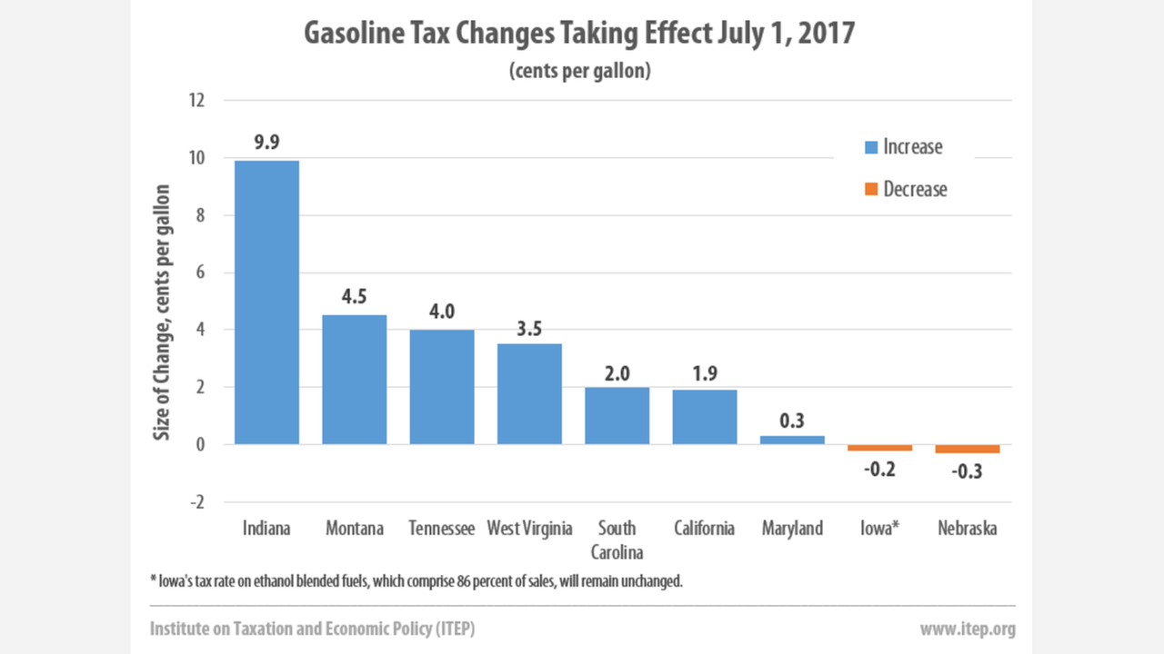 California is one of 7 states increasing gas taxes on July 1st