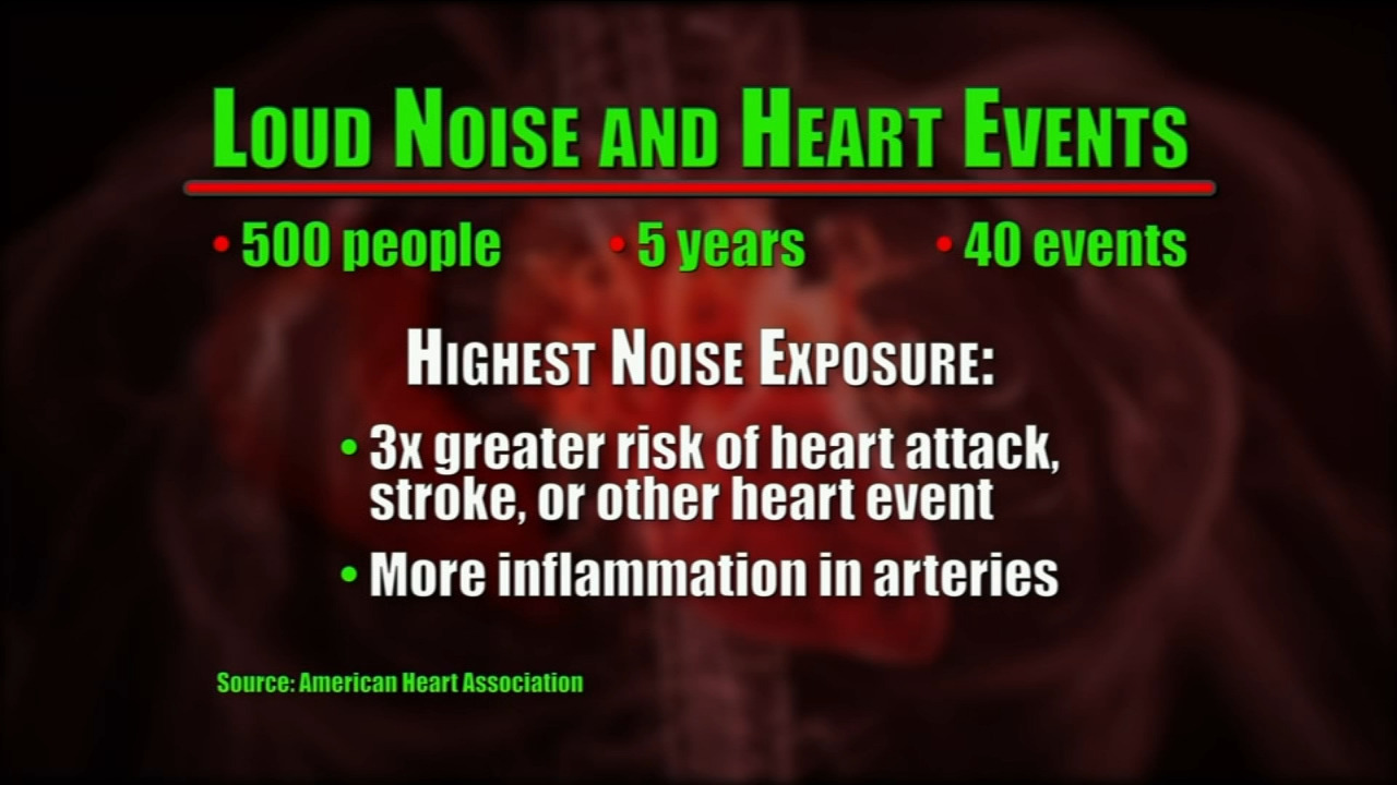 A new study found exposure to loud noise may increase your risk of developing the number one killer in the U.S.