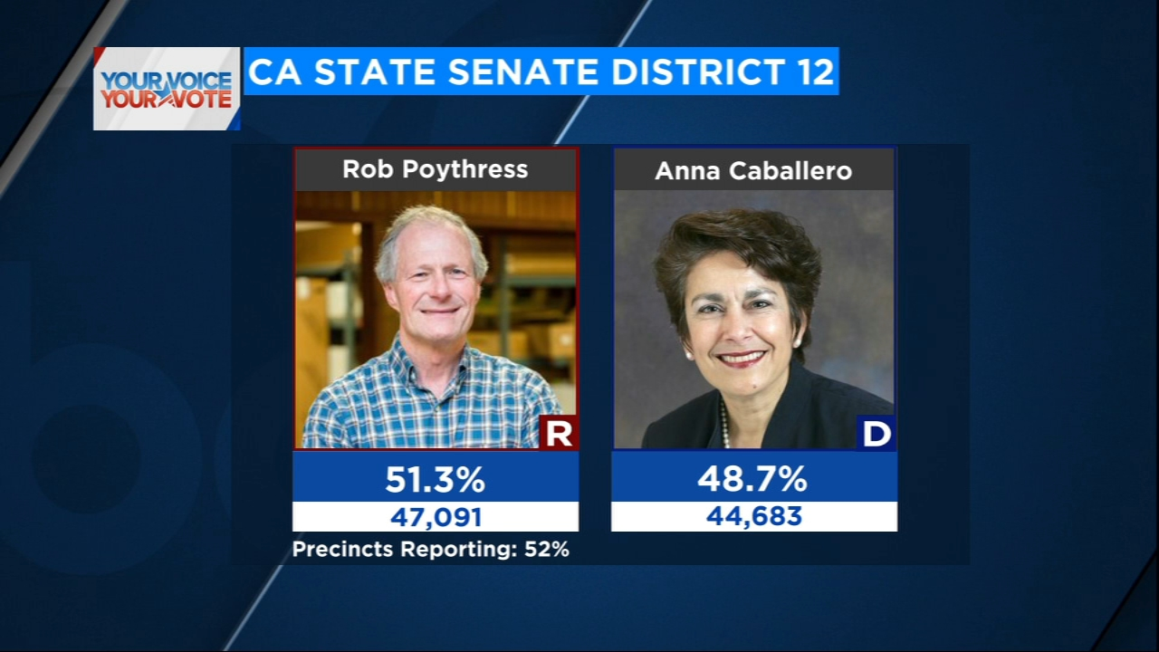 Democrats were pinning their hopes on Assemblywoman Anna Caballero while Republicans fielded Madera County Supervisor Rob Poythress.