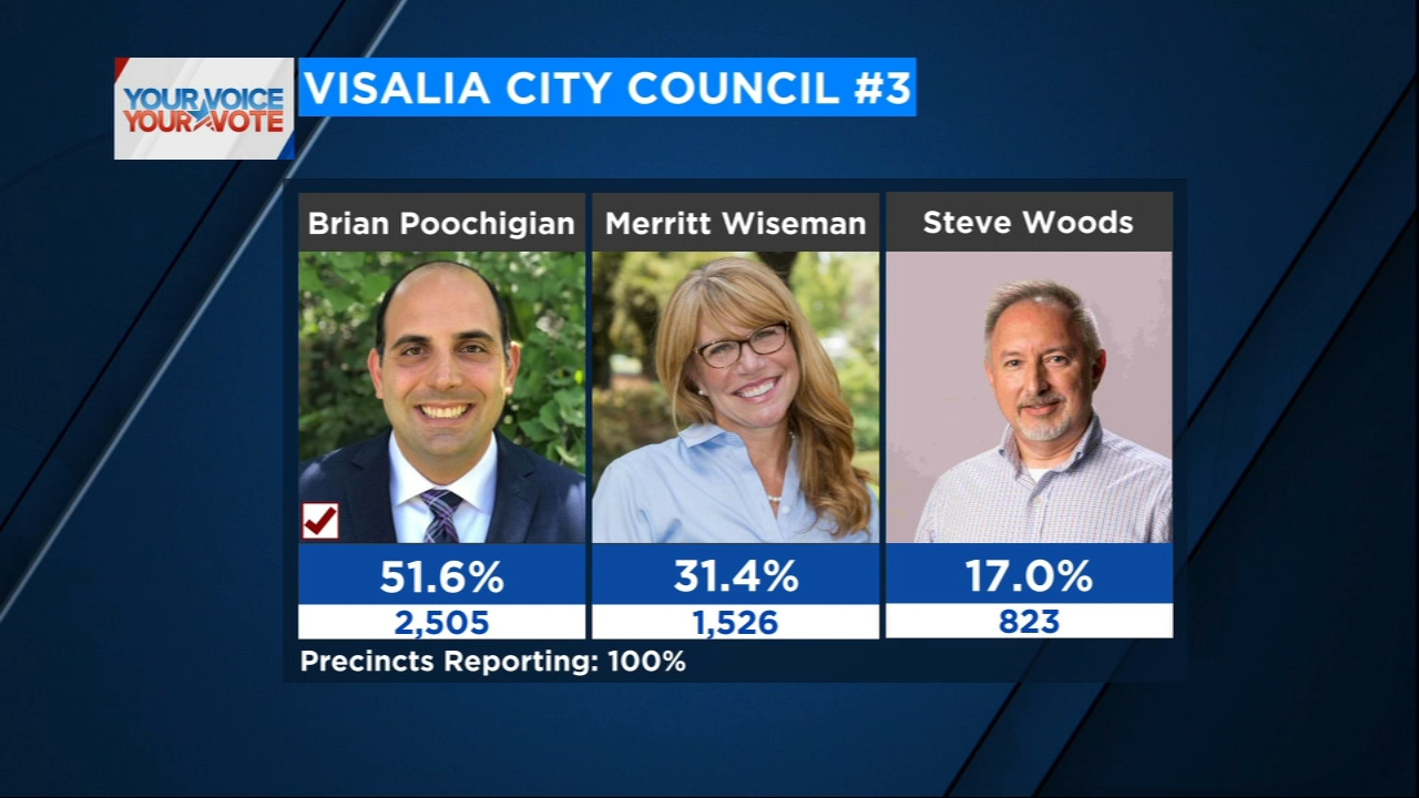 Brian Poochigian takes the win in Visalia District 3 City Council.