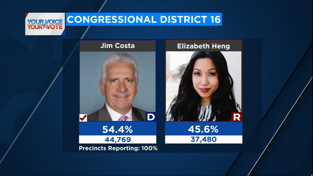 Rep. Jim Costa will retain his seat, defeating newcomer Elizabeth Heng