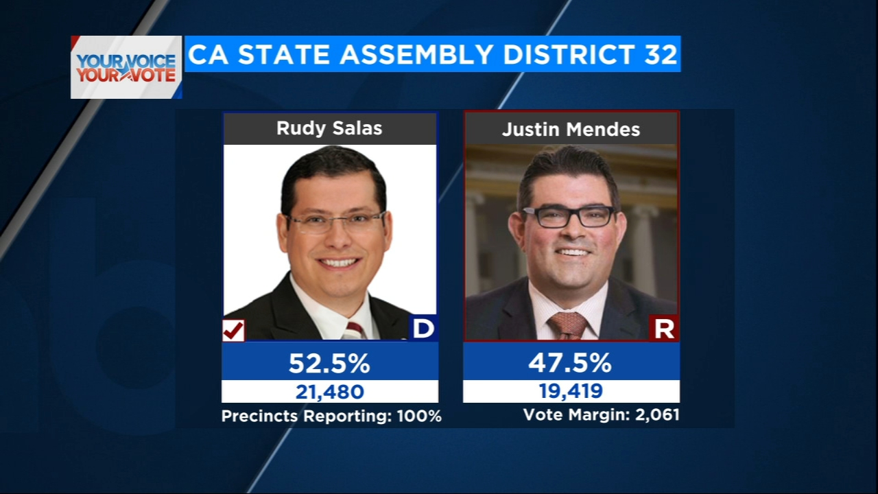 Rudy Salas reelected to State Assembly District 32.