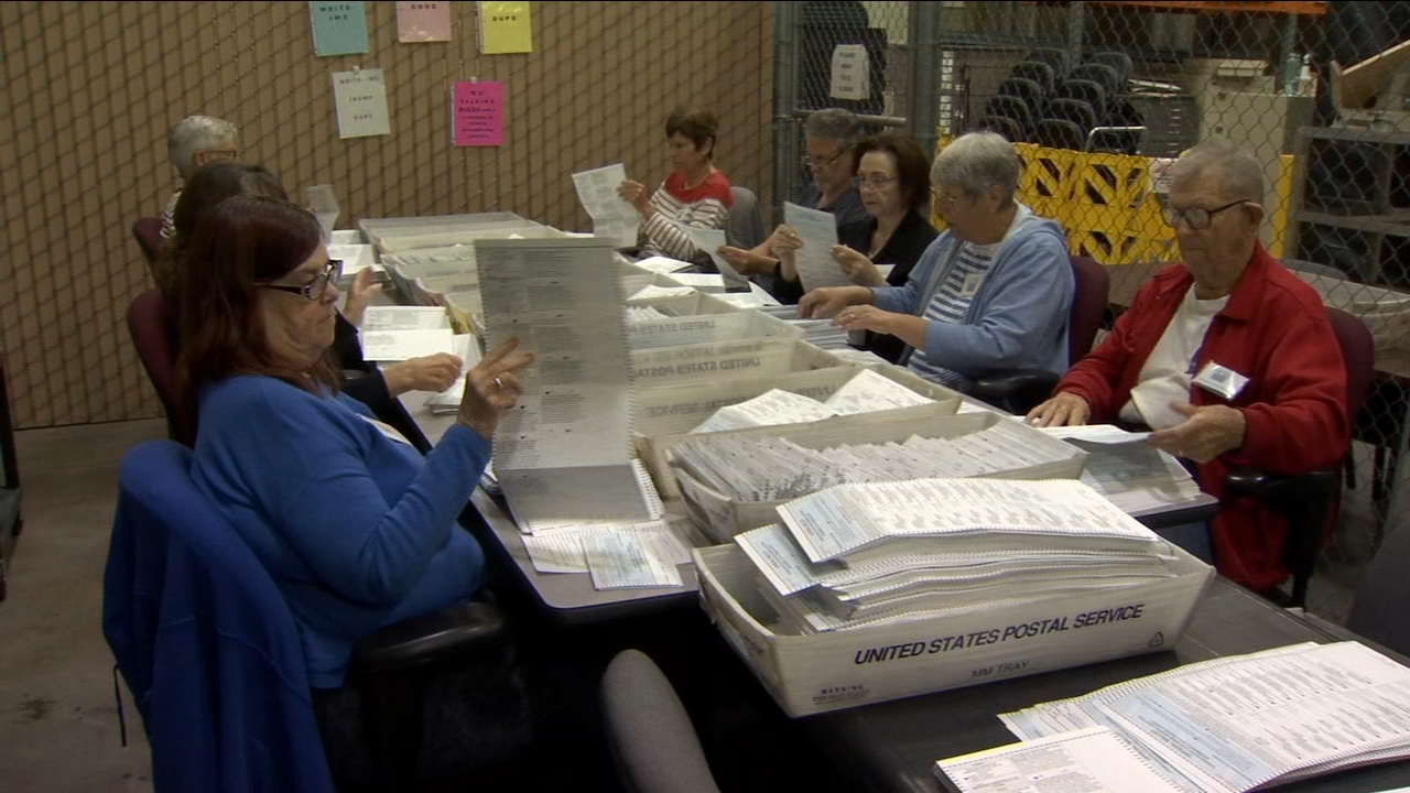 There are still 77,000 ballots to count.