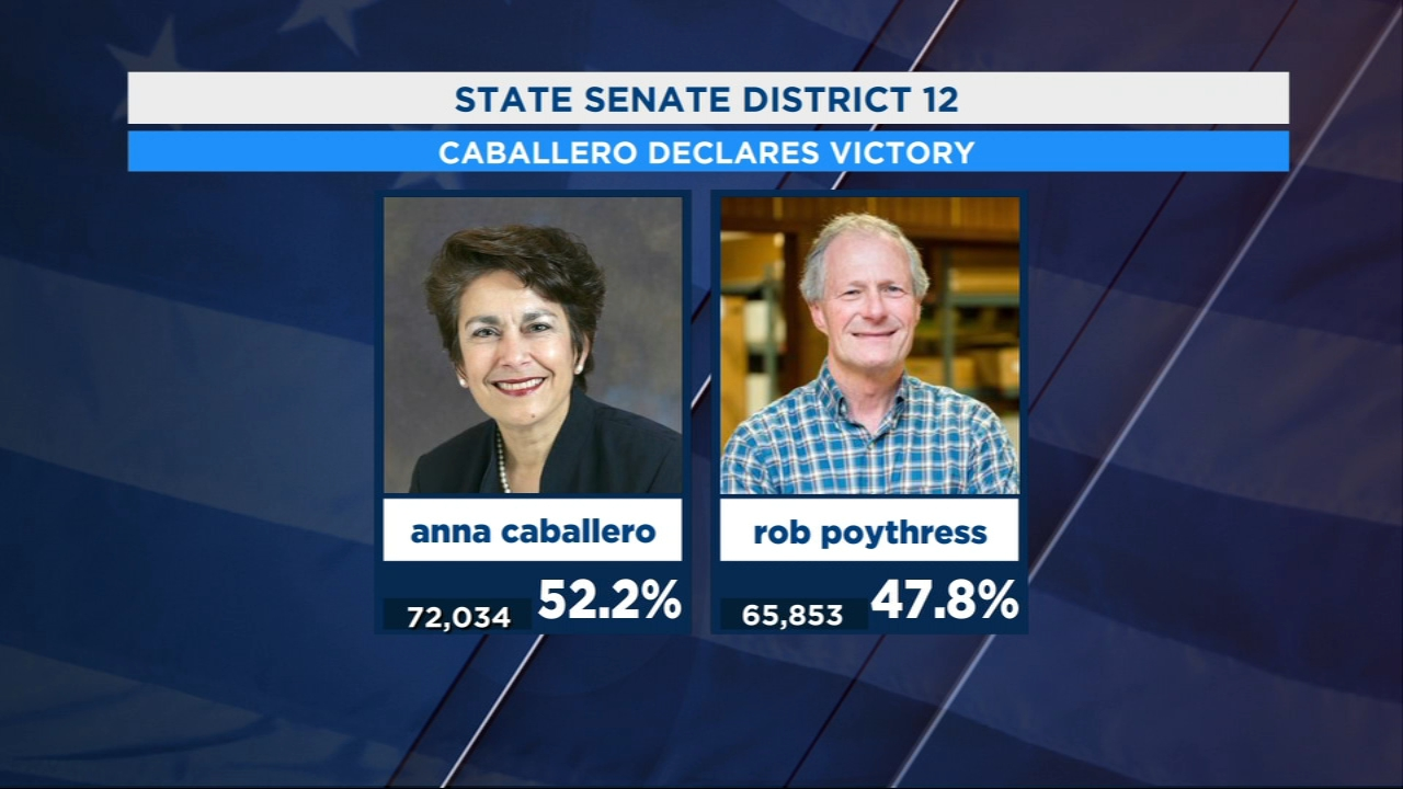 Caballero claims victory in Senate race for Dist. 12