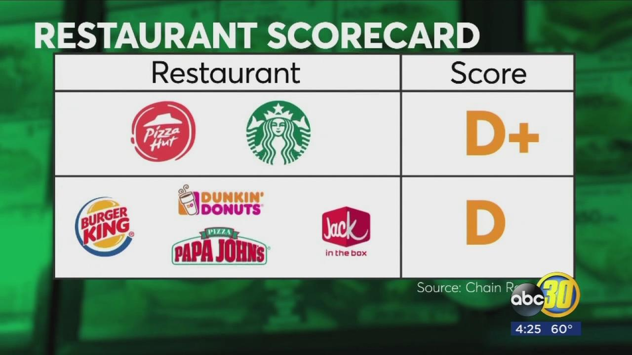 Antibiotics In Our Meat: Restaurants Scorecard