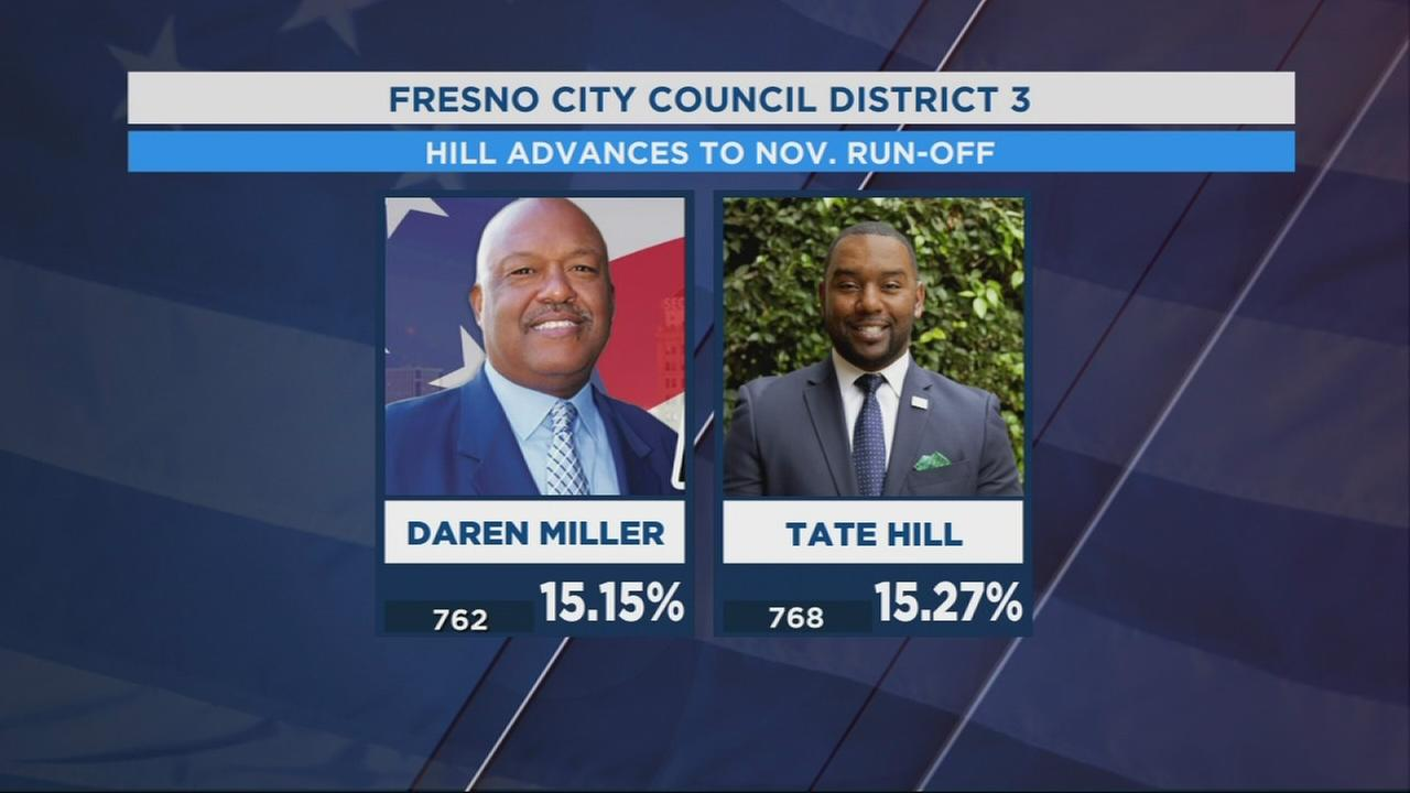 Tate Hill advances to November election by just six votes