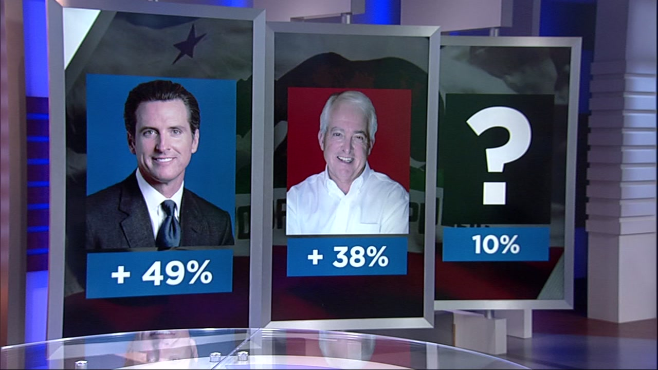 Democrat Gavin Newsom leads his Republican opponent for governor, John Cox, by 11 points among likely California voters, according to a Public Policy Institute of California poll.