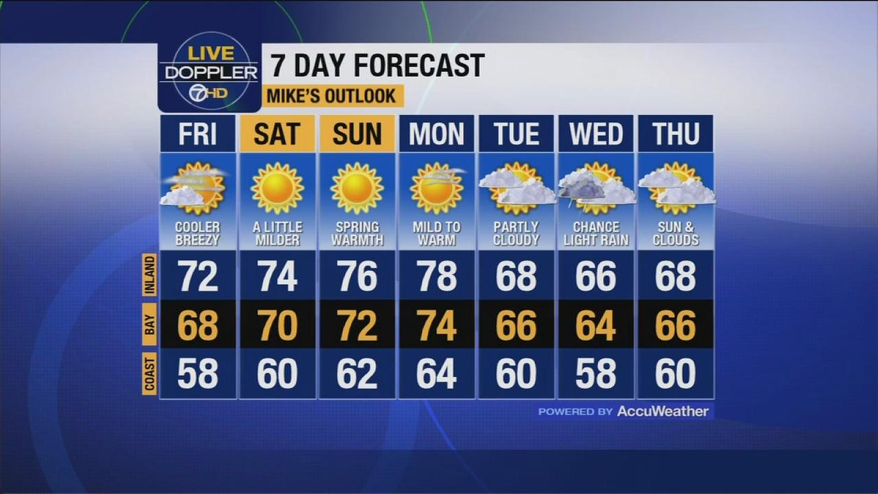 Bay Area Weather Forecast For Friday