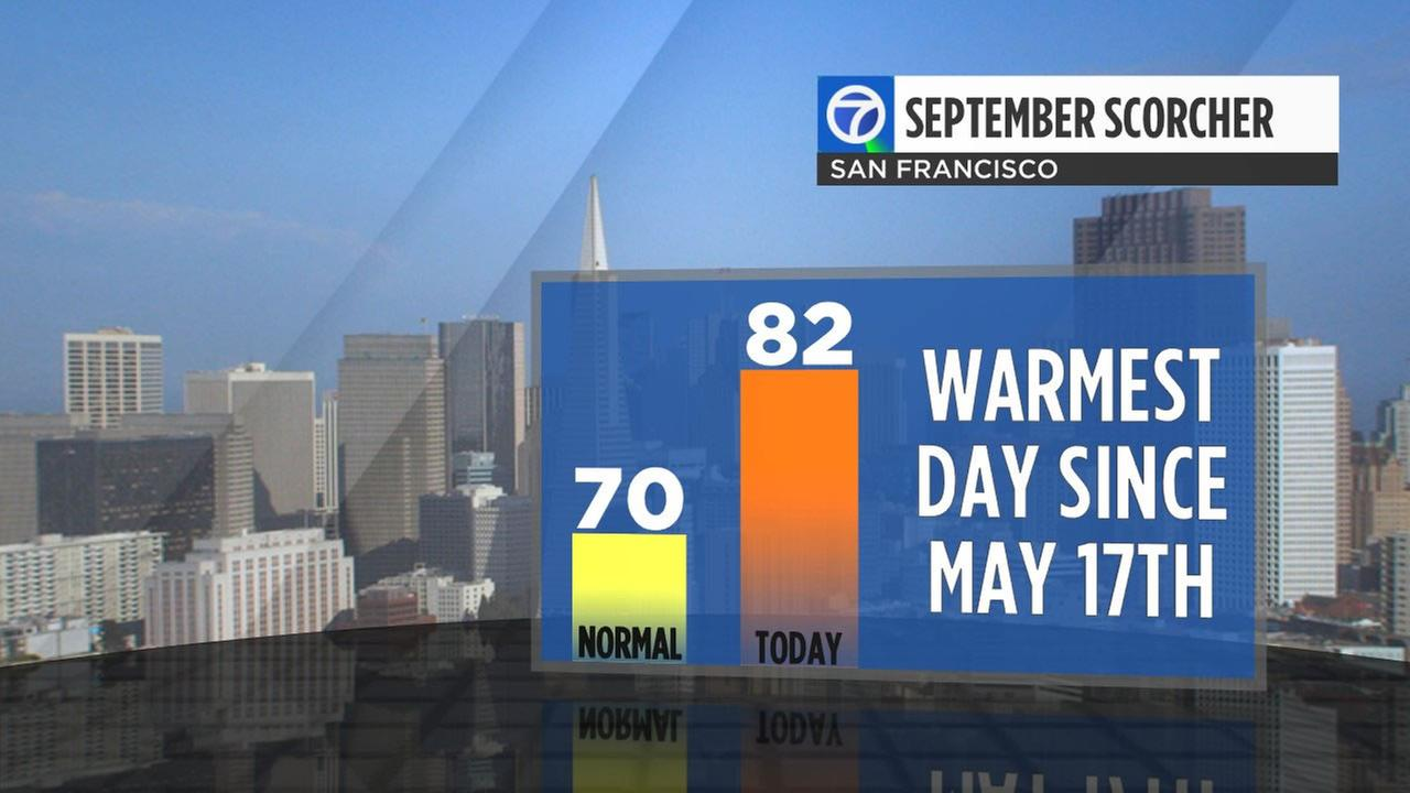Downtown San Francisco reached a high of 82 degrees on Wednesday,  September 7, 2016.