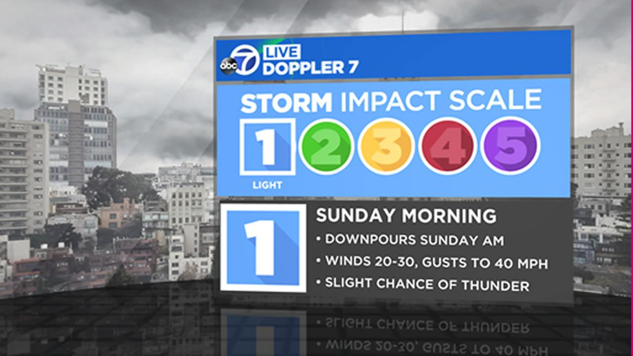 Sunday morning storm timeline