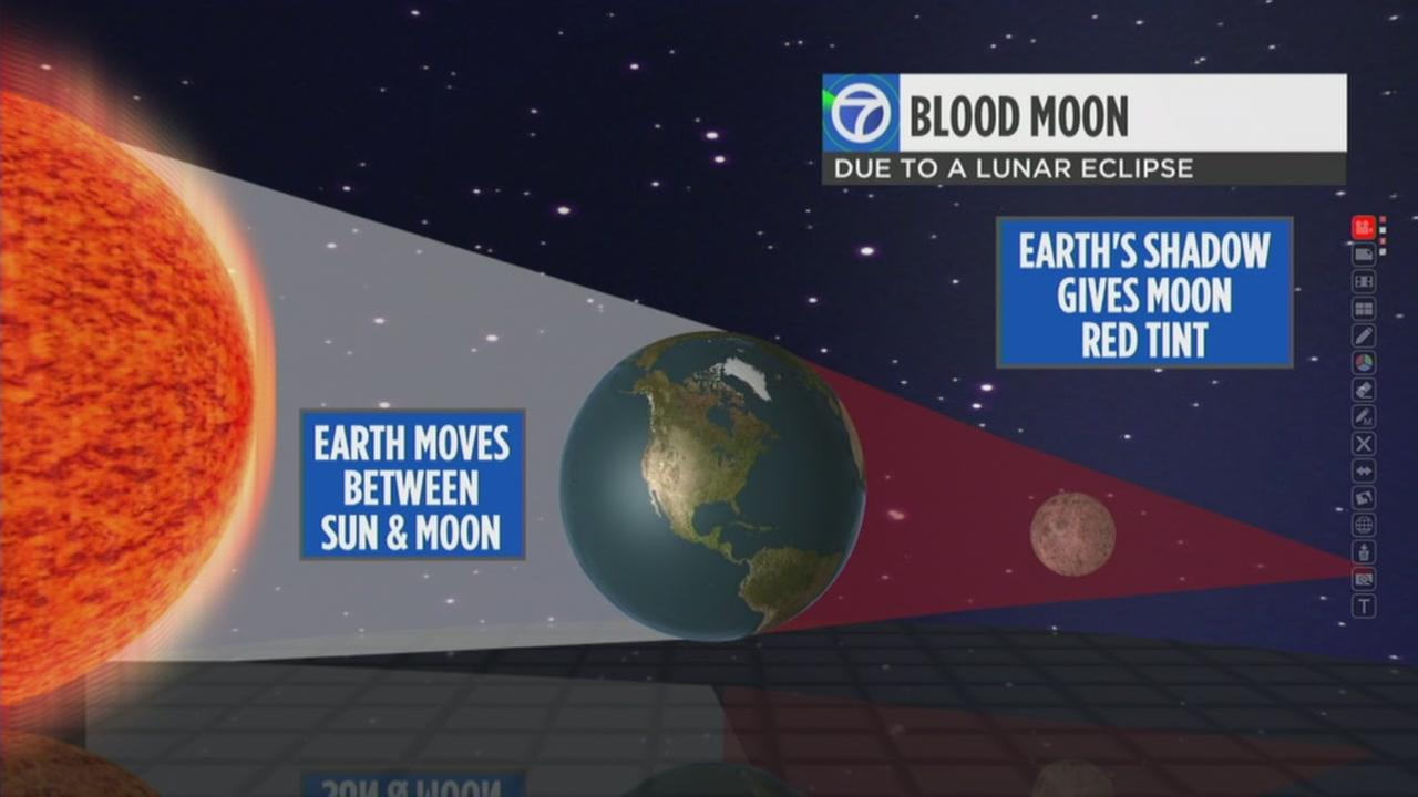 This graphic shows the phases of the upcoming blood moon in the Bay Area.