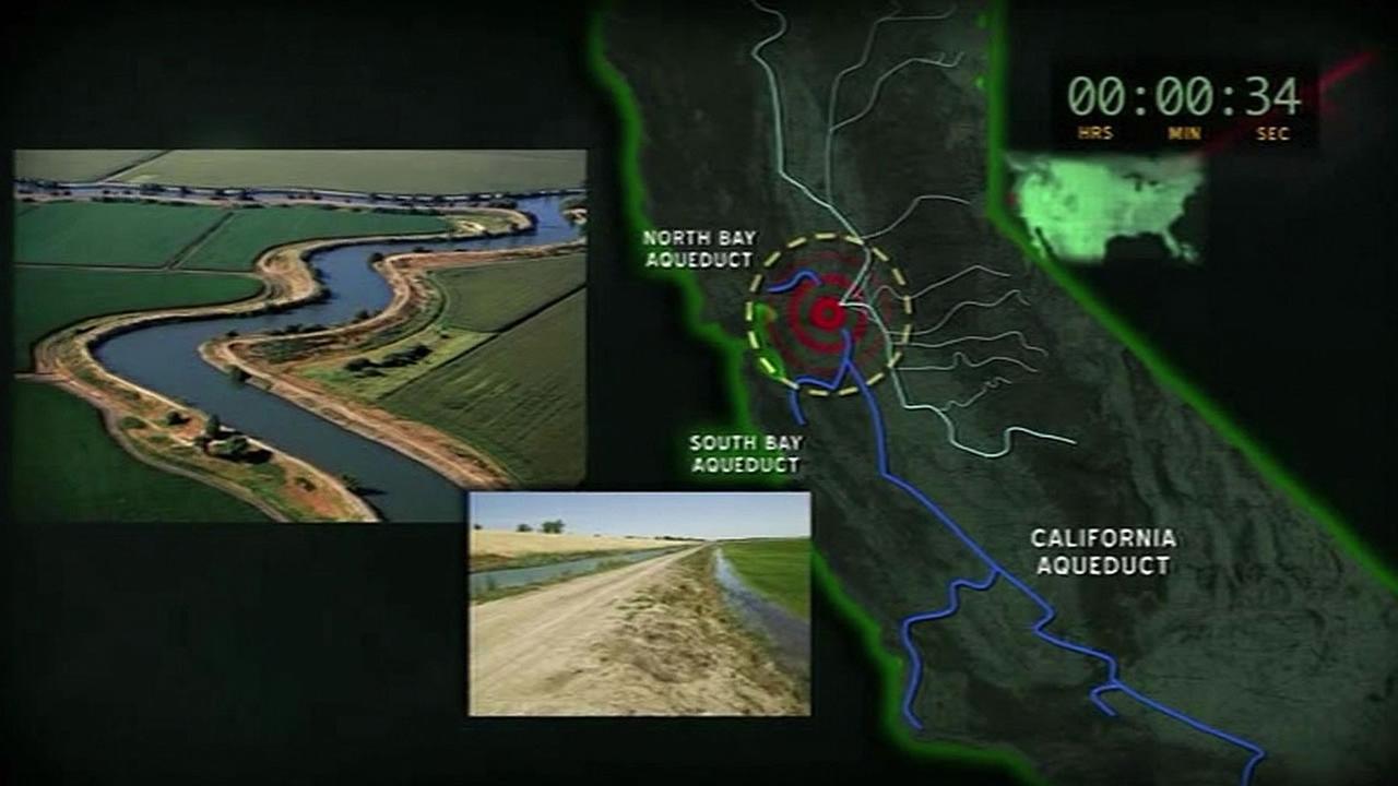 online advertisement showing Californias dirt levees