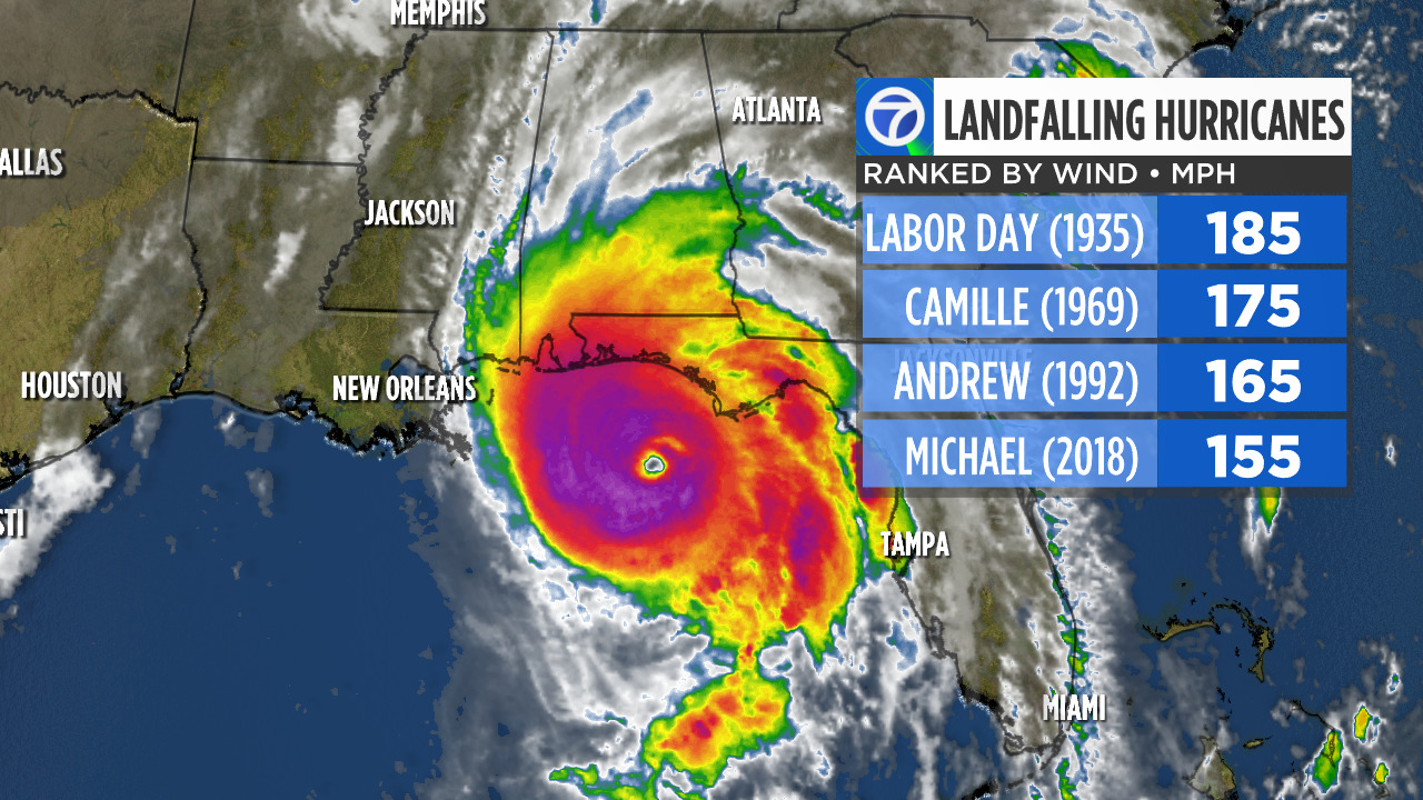 By the numbers: A look at Hurricane Michael