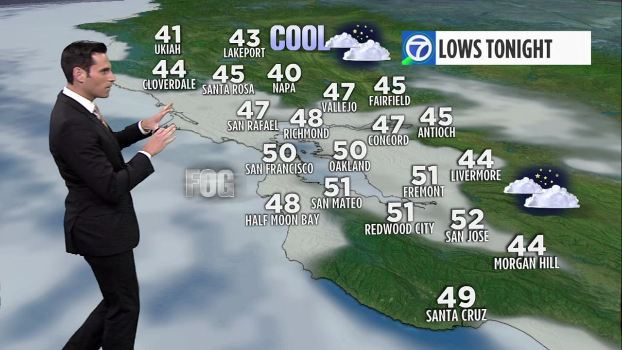 Tonight clouds roll back in from the coast and spill into the Bay. Lows drop into the low 40s to low 50s.