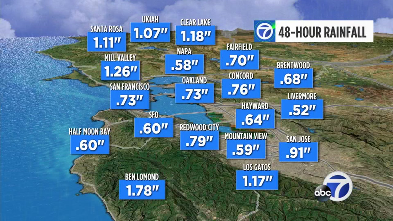 Even though the Bay Area received a soaking over the weekend it still wasnt enough to push us into our normal amount for this time of year.
