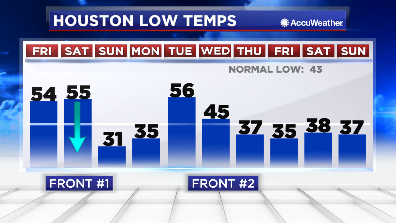 houston weather  thunderstorms tonight  much colder