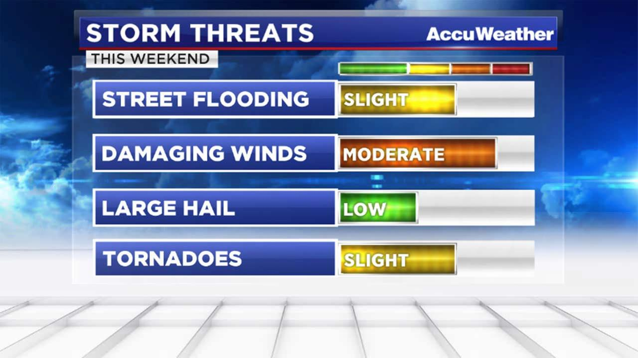 Strong storms expected to bring potentially severe weather this weekend