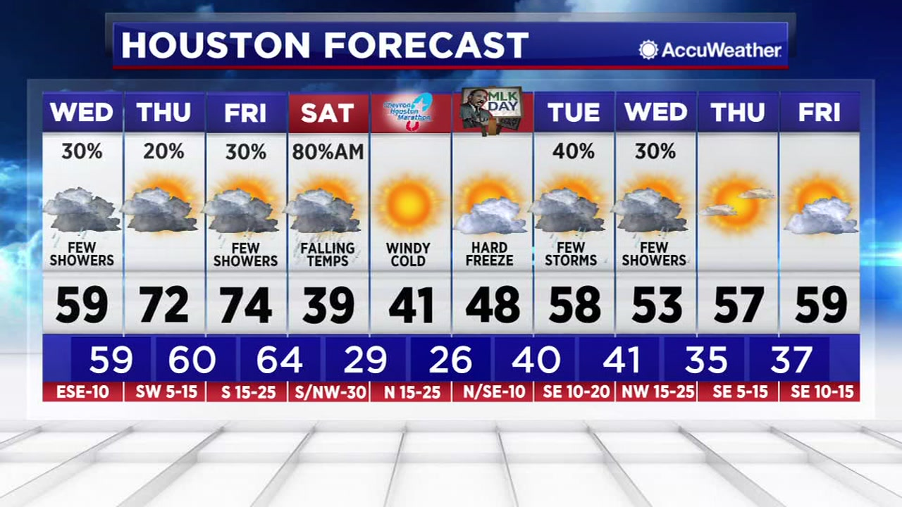 Temperatures will warm up but expect the artic cold to kick in this weekend.
