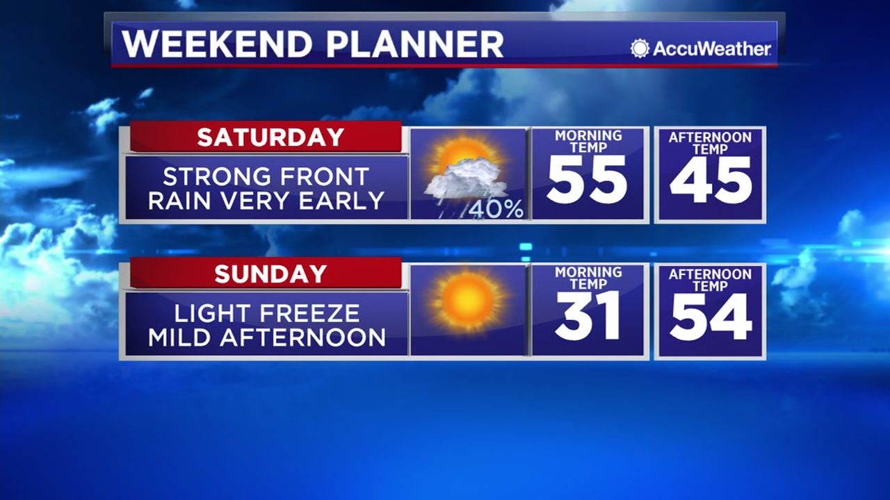 A strong front arrives on Saturday, bringing much colder temperatures