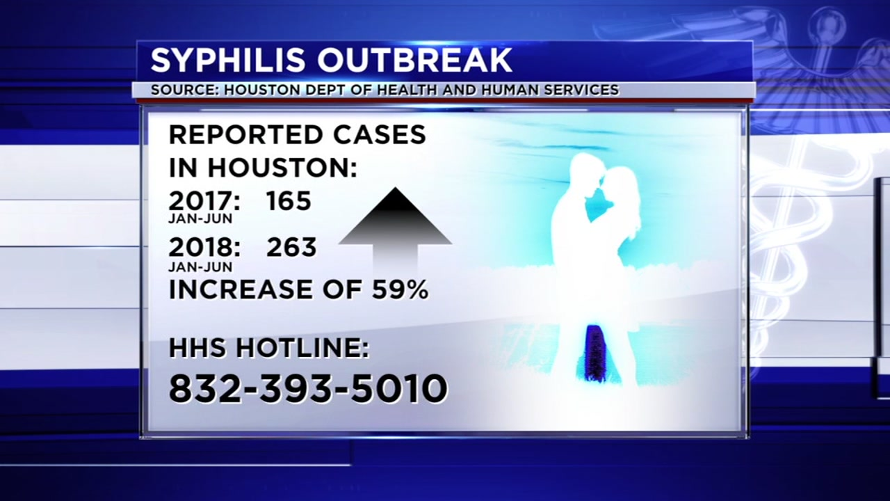 Health officials say syphilis increased by 59% in just a year.