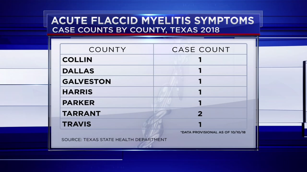 Two new cases of polio-like illness reported in Southeast Texas.