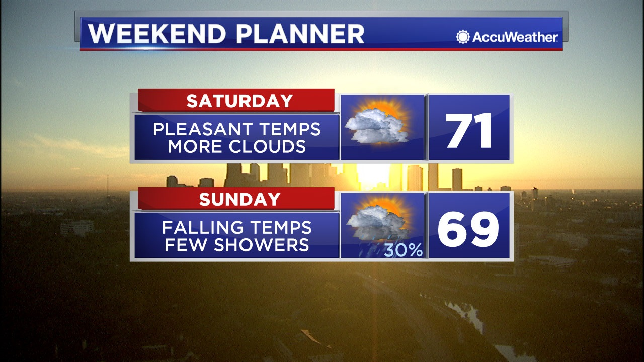A warming trend takes us into the weekend, but another cold front arriving late Sunday brings back the clouds, rain and chilly temps.