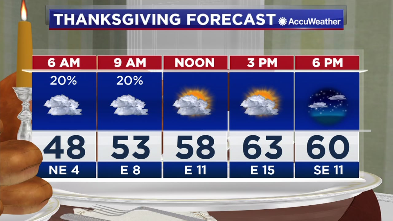 Its going to be cool outside on Thanksgiving!