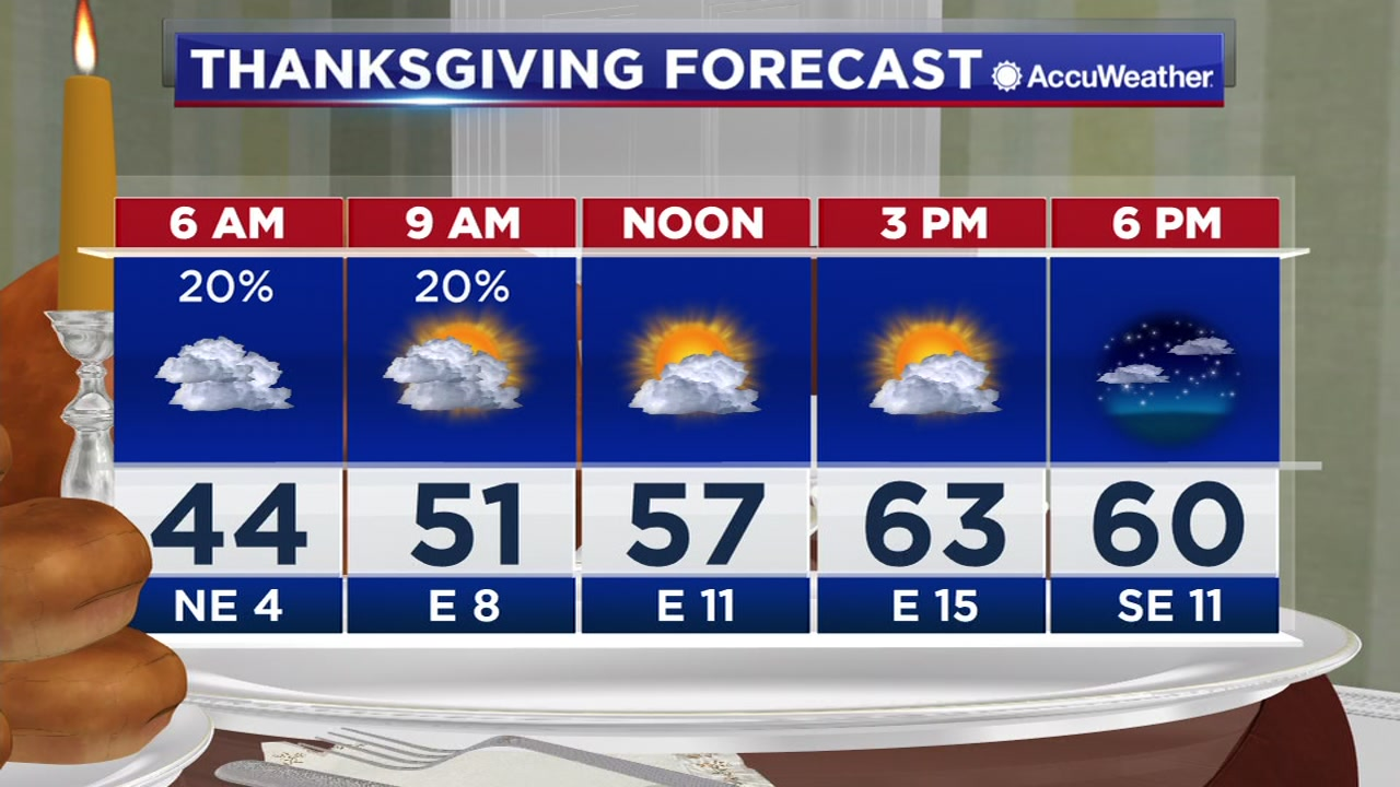 Travis has a look at the Thanksgiving forecast and what to expect on Black Friday.