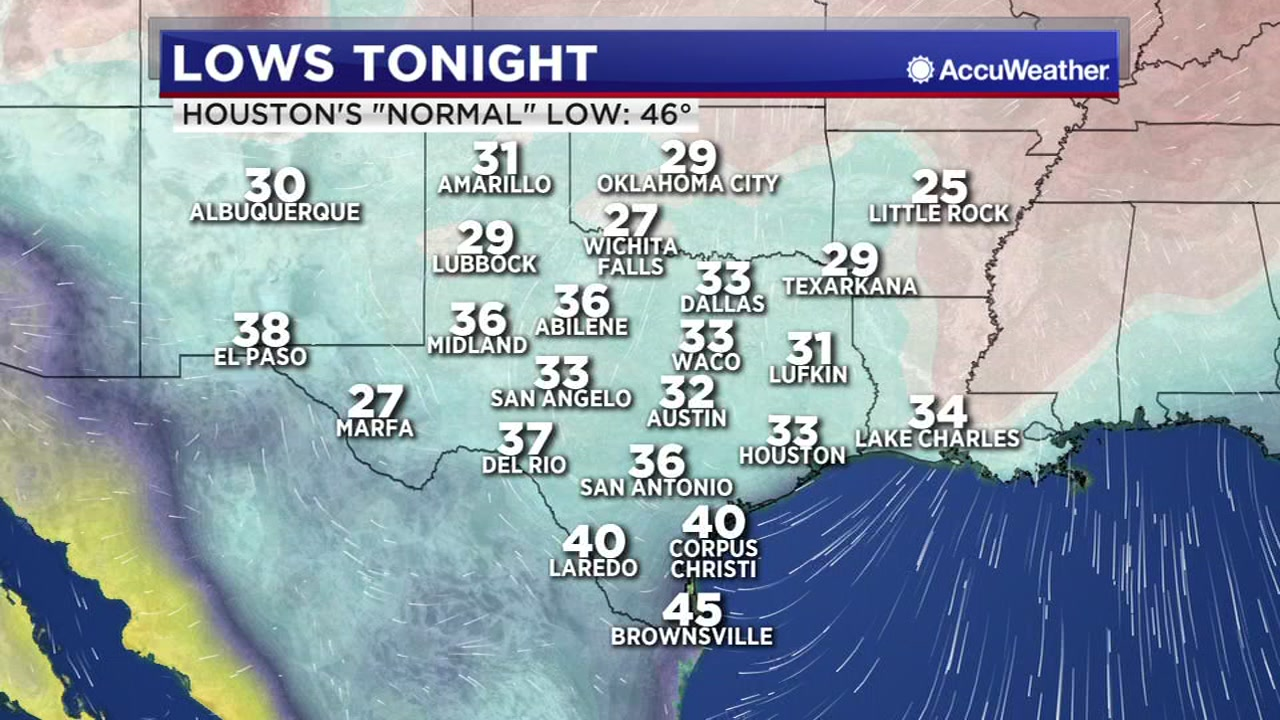 Lows tonight in Houston will be 33 degrees.
