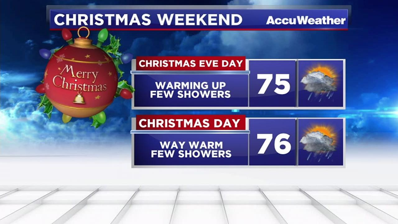 Christmas forceast looking warm, few showers