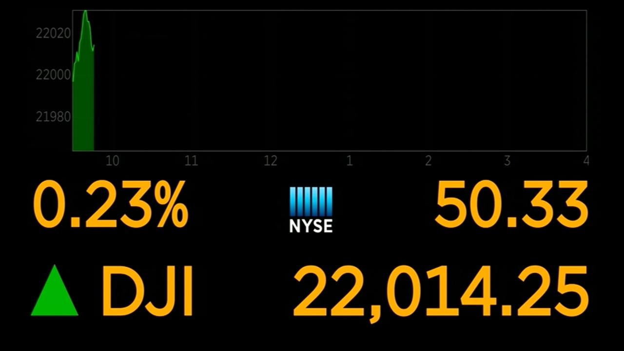 Dow crosses 22,000 mark for first time