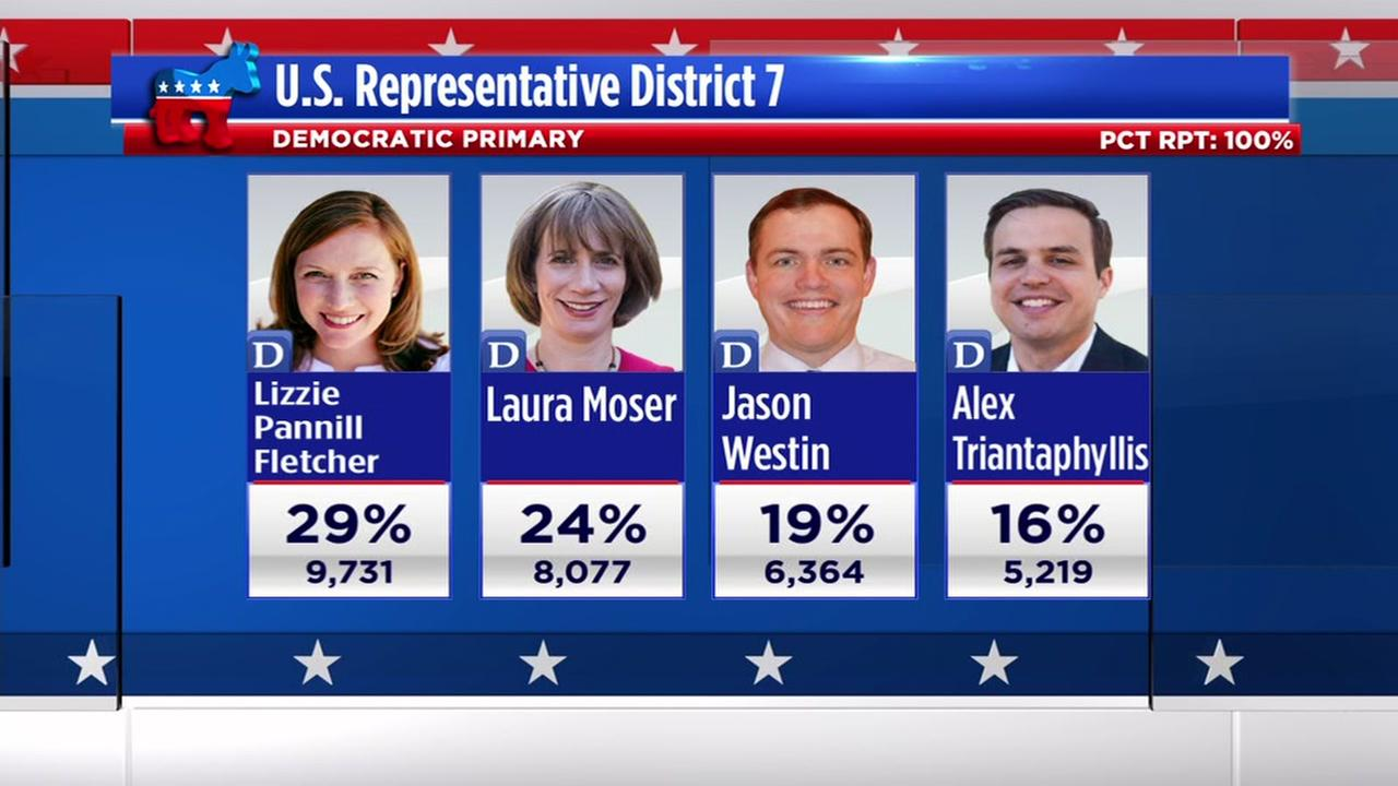 Texas primary election 2018 key results
