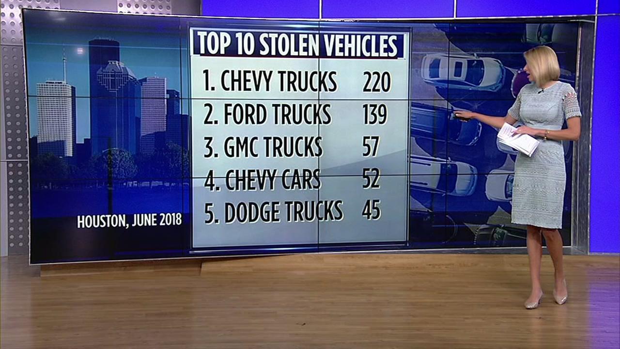 Top 10 stolen vehicles