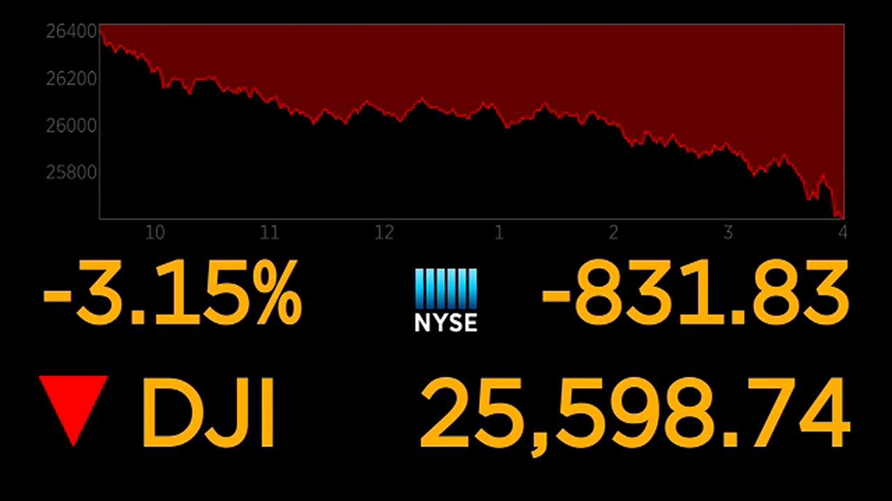 Dow plunges more than 800 points, worst drop in 8 months