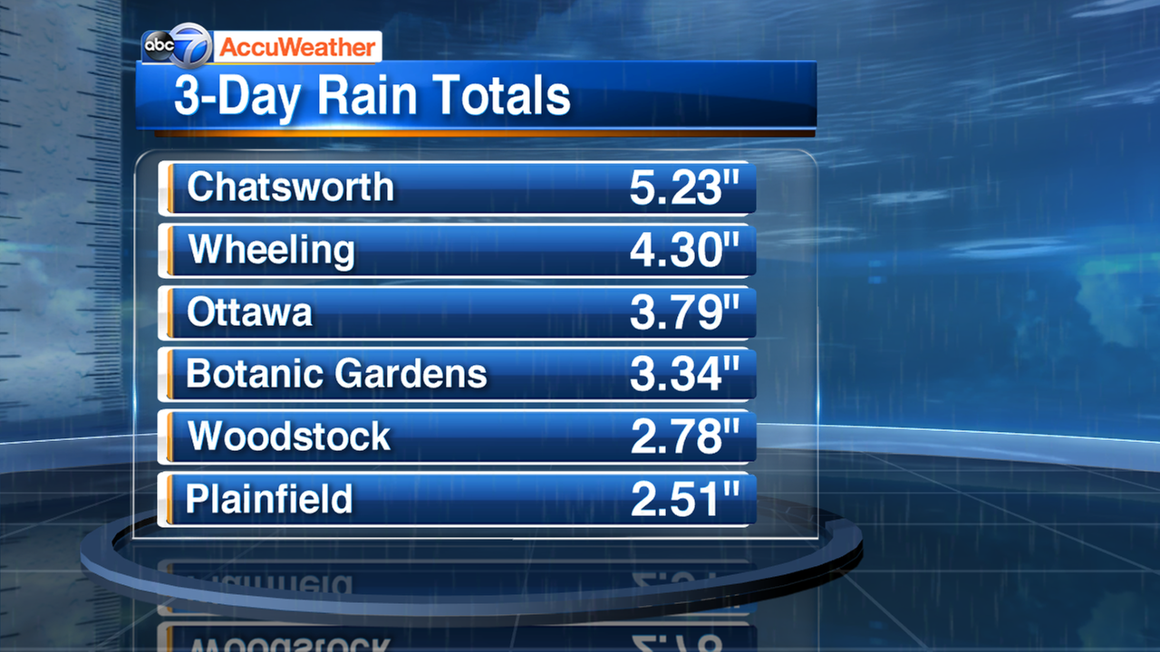 Over 5 inches of rain fell in some areas over the weekend