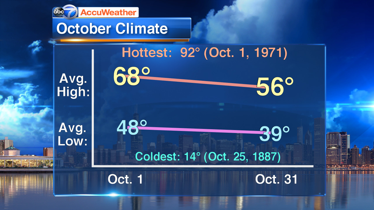 Snow in October? Take a look at this month's climate facts for Chicago