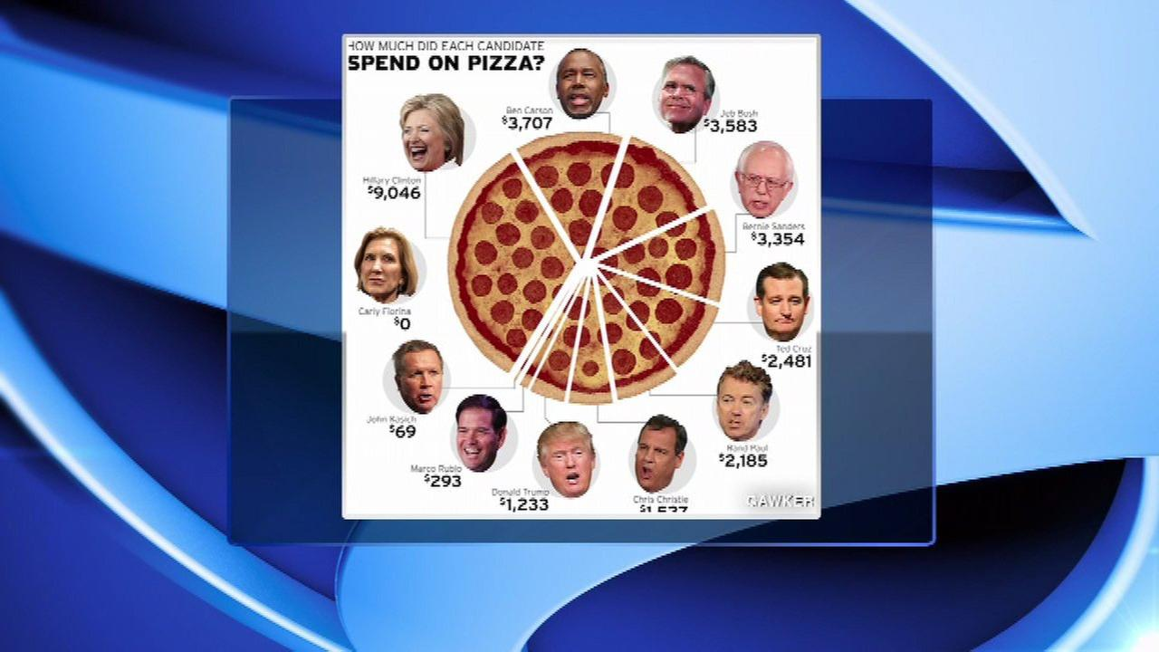 Clinton campaign has spent the most on pizza