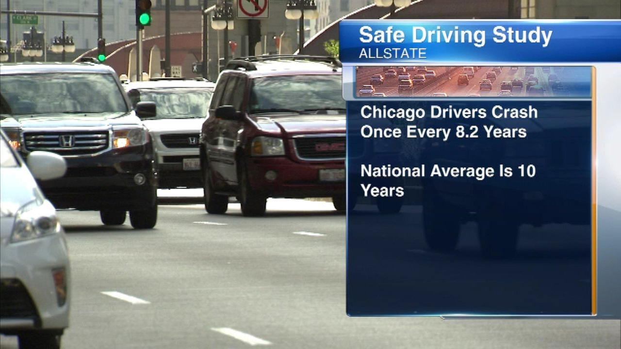 Over all, Chicago ranked 129th out of 200 in Allstates list of the safest driving cities.