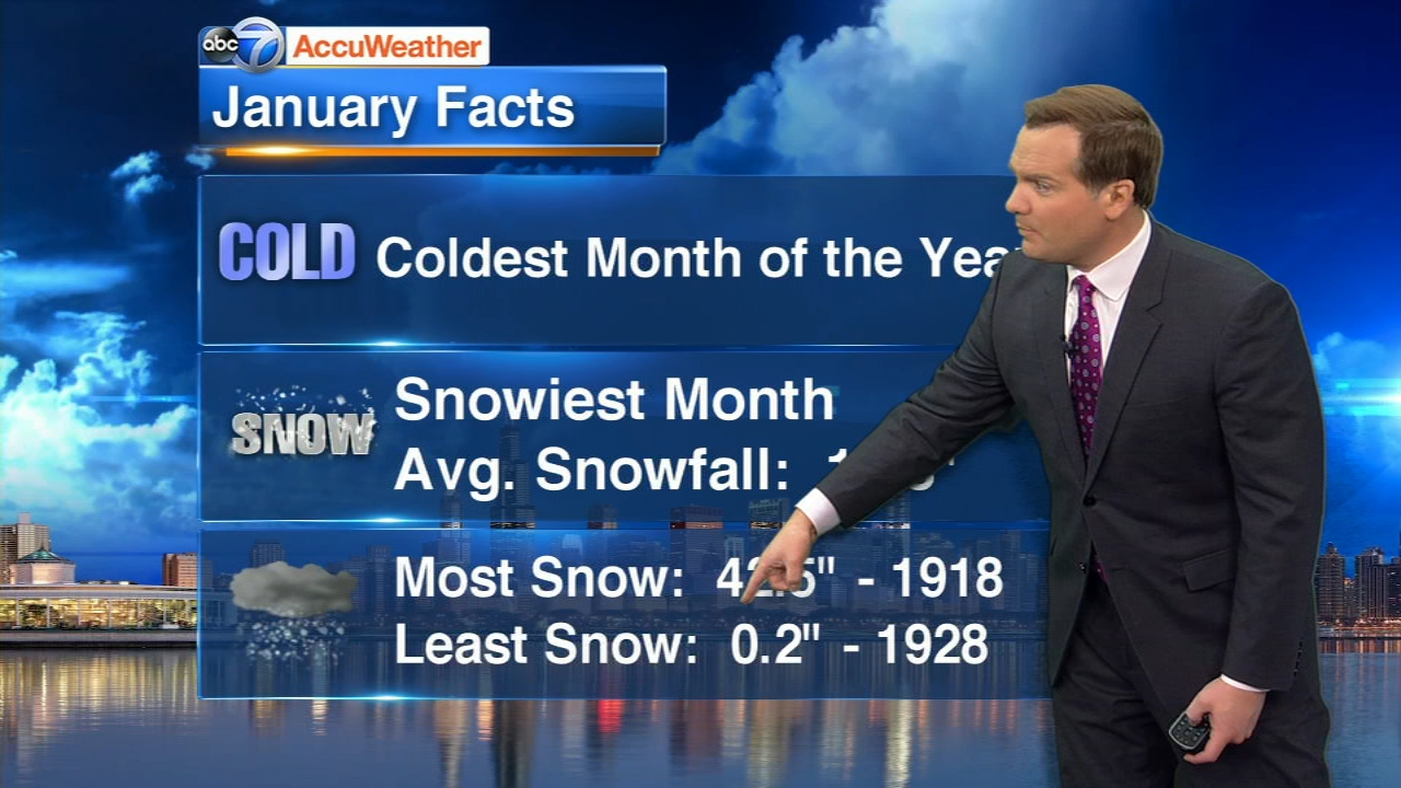 Larry Mowry talks about typical January weather in Chicago.
