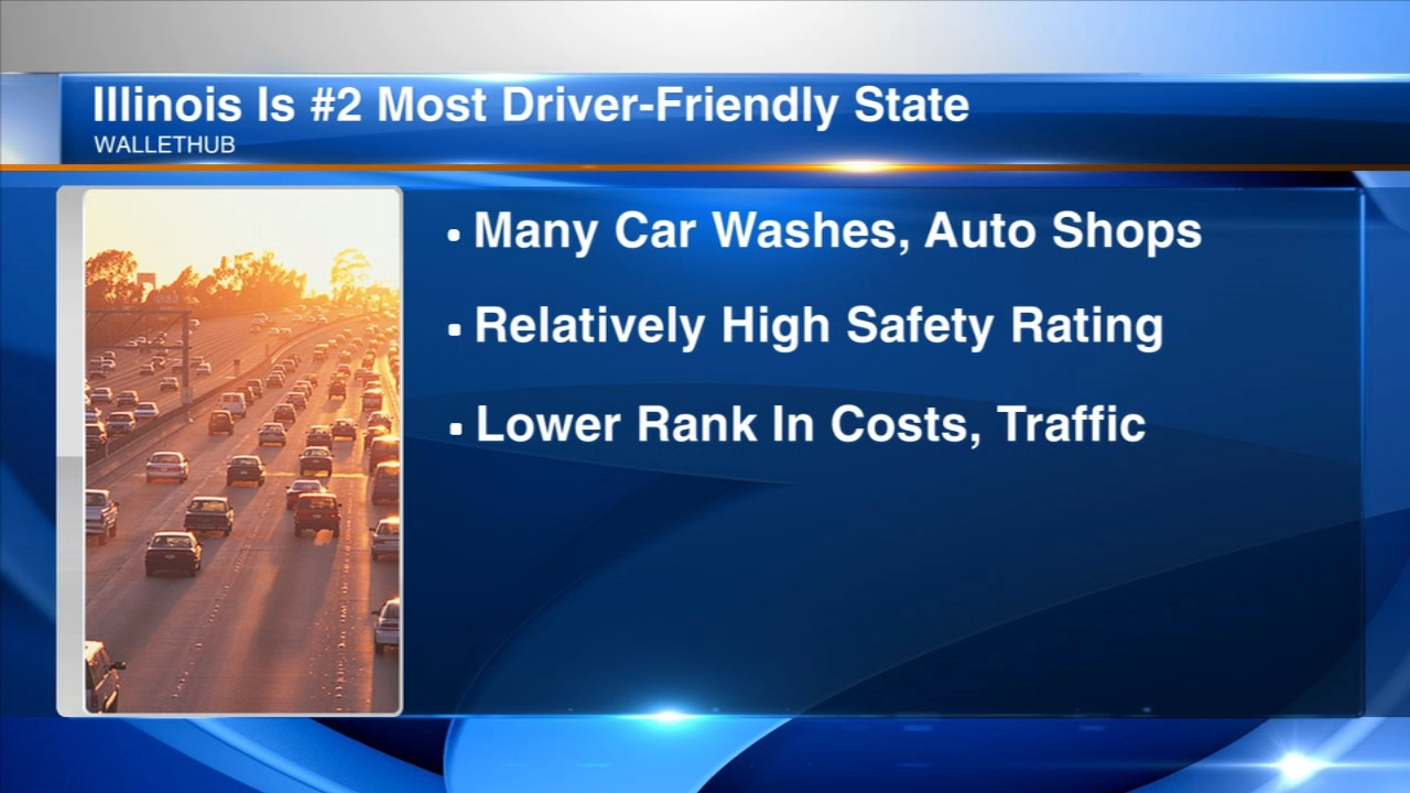 A new ranking by WalletHub ranks Illinois as the second best state in the country for drivers.