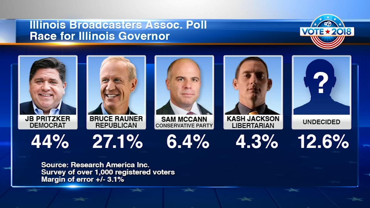 Democratic candidate for Illinois governor JB Pritzker and Democratic candidate for Illinois attorney general Kwame Raoul lead their opponents by a wide margin in a new poll.