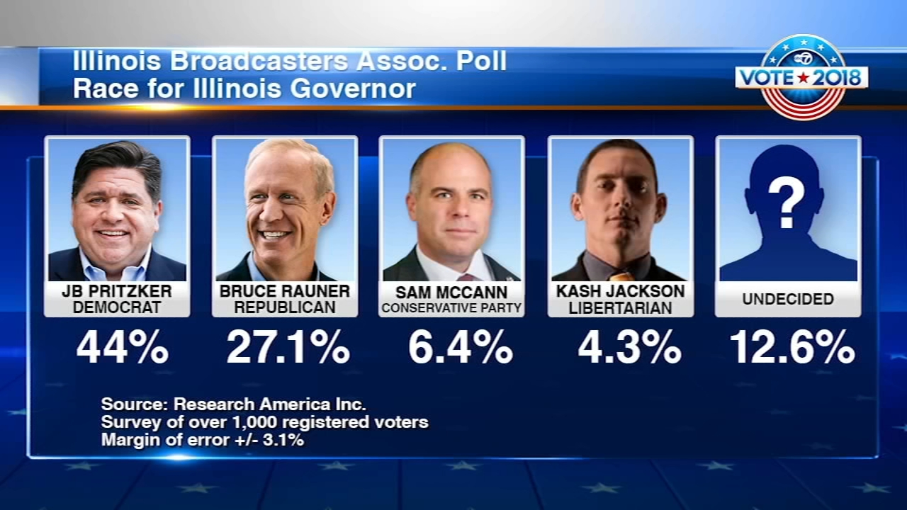 Governor Bruce Rauner and JB Pritzker continued their war of words Friday amid new poll numbers that show most voters have an unfavorable view of Rauner.